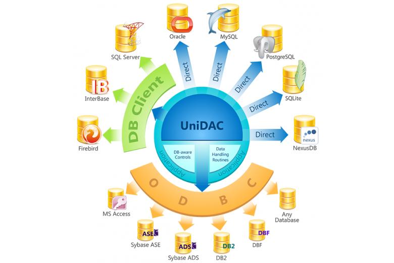Компоненты доступа к базам данных  СУБД MS SQL, OracleDB, PostgreSQL, MySQL