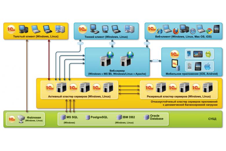Технологические преимущества | 1C:ERP Управление предприятием 2 | 1C:Предприятие 8
