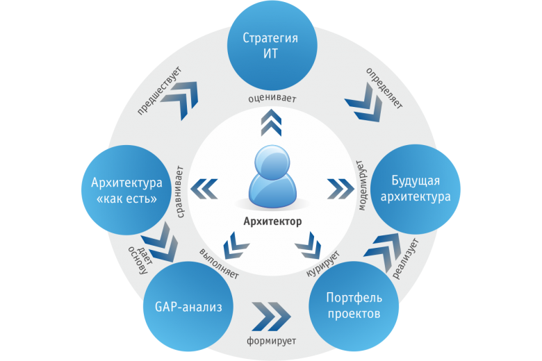 Разработка архитектуры информационных систем
