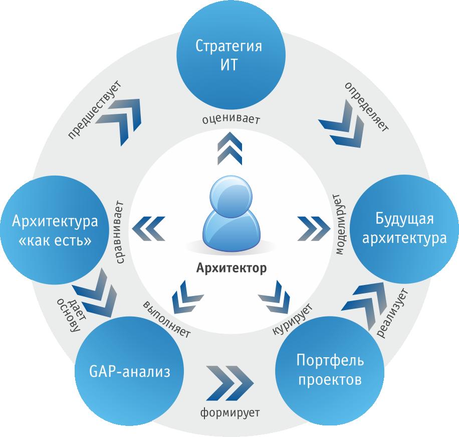 Ит компания стратегия сайт управляющая компания нижегородский дом сайт